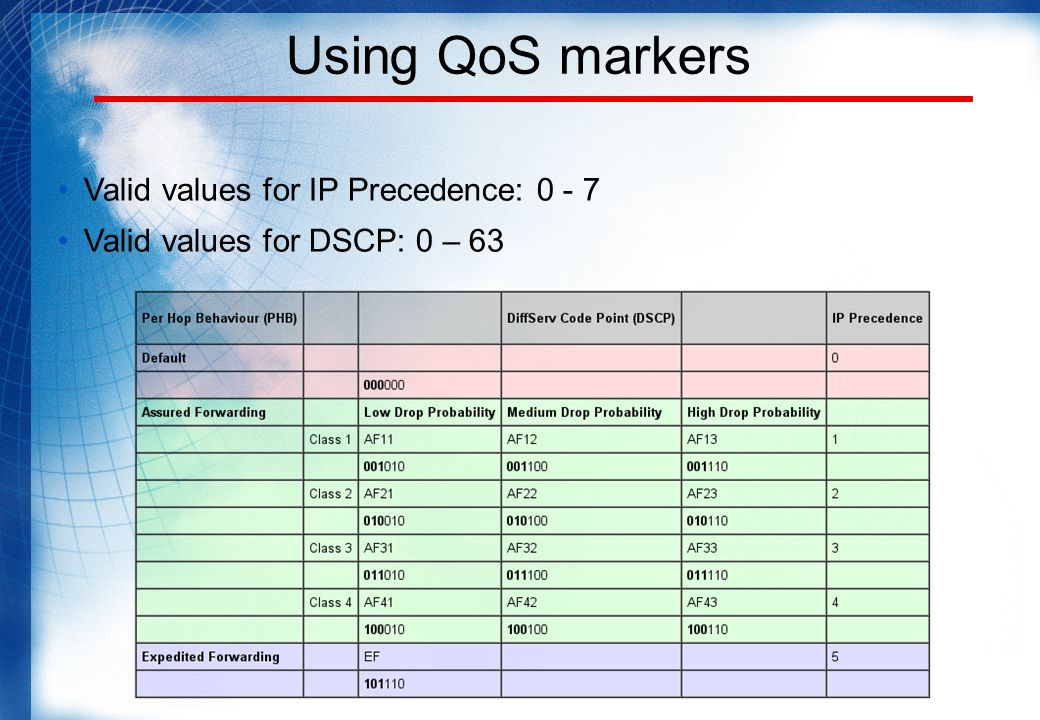 Using QoS markers Valid values for IP Precedence: 0 - 7 Valid values for DSCP: 0 – 63