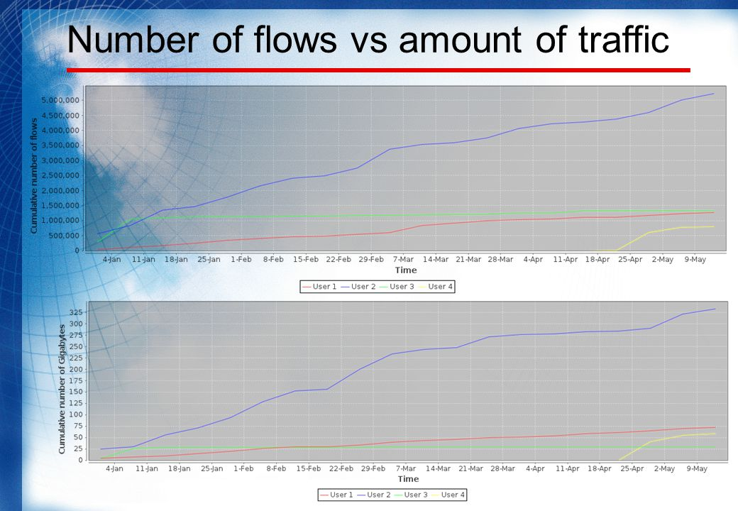 Number of flows vs amount of traffic