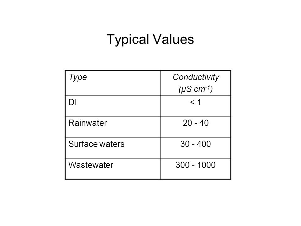 Typical Values TypeConductivity (μS cm -1 ) DI< 1 Rainwater20 - 40 Surface waters30 - 400 Wastewater300 - 1000