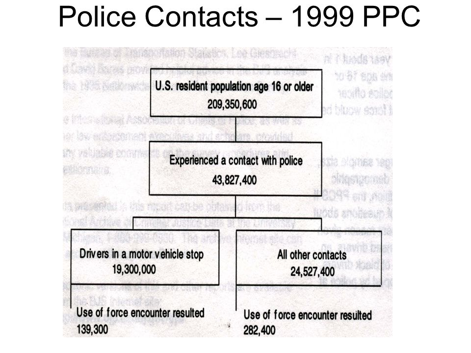 Police Contacts – 1999 PPC