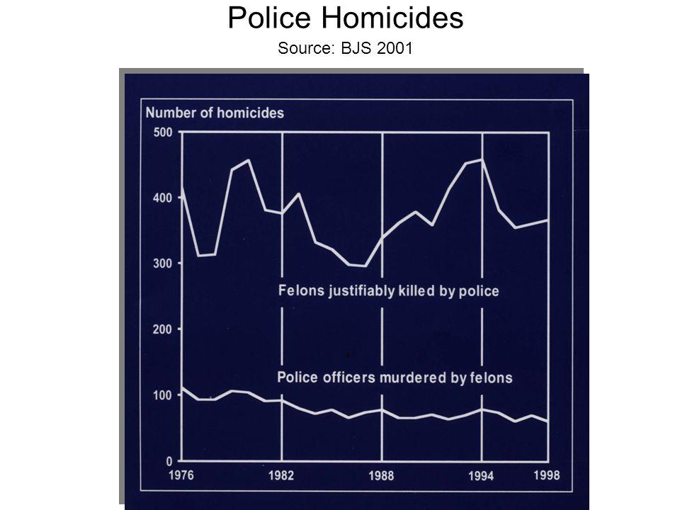 Police Homicides Source: BJS 2001