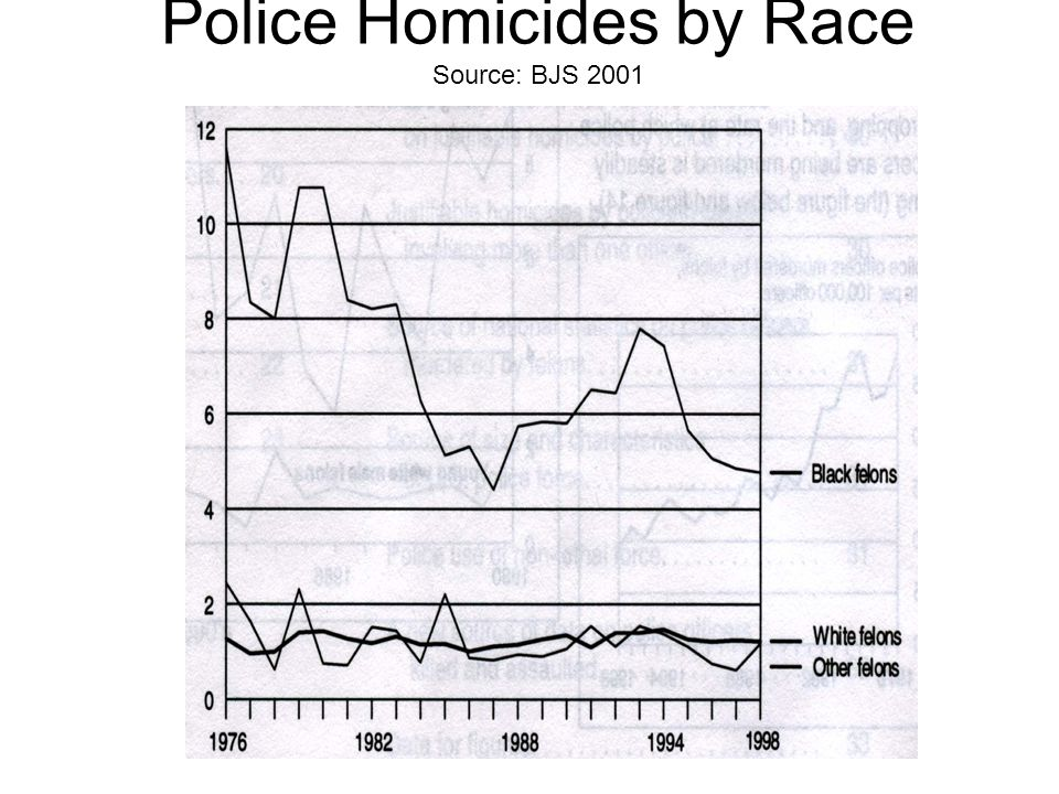 Police Homicides by Race Source: BJS 2001