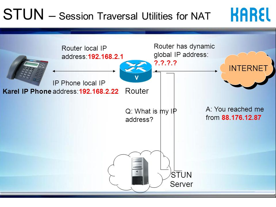 STUN – Session Traversal Utilities for NAT Karel IP Phone V Router has dynamic global IP address: . . ..