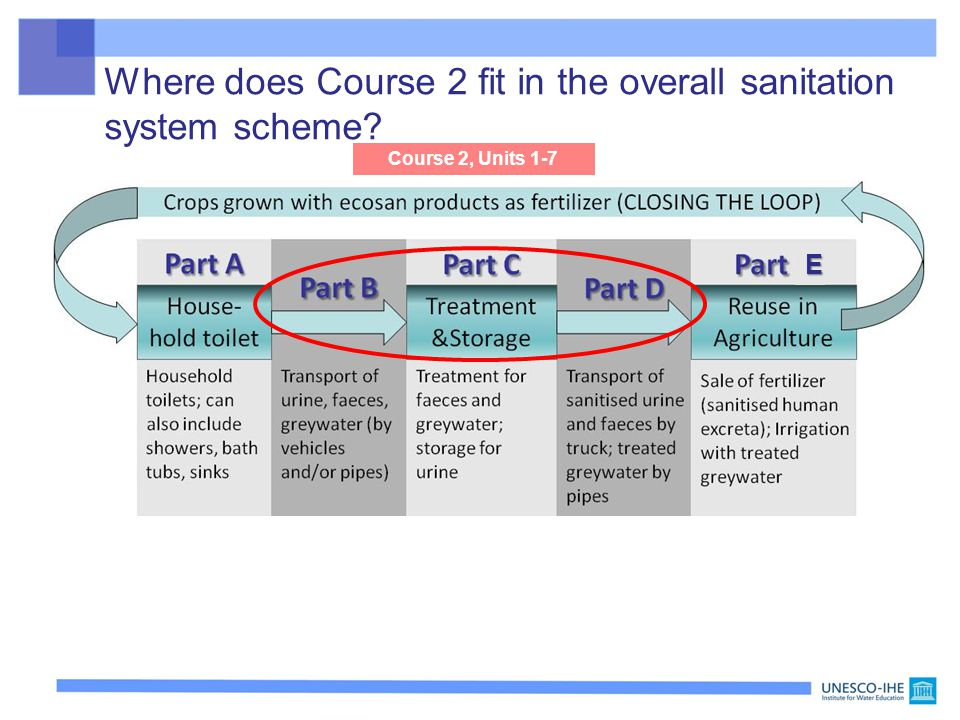 Where does Course 2 fit in the overall sanitation system scheme E Course 2, Units 1-7