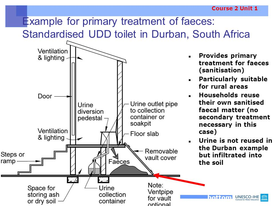 Example for primary treatment of faeces: Standardised UDD toilet in Durban, South Africa Provides primary treatment for faeces (sanitisation) Particularly suitable for rural areas Households reuse their own sanitised faecal matter (no secondary treatment necessary in this case) Urine is not reused in the Durban example but infiltrated into the soil Vault closed at bottom Course 2 Unit 1