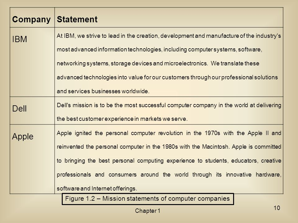 CompanyStatement IBM At IBM, we strive to lead in the creation, development and manufacture of the industry's most advanced information technologies,
