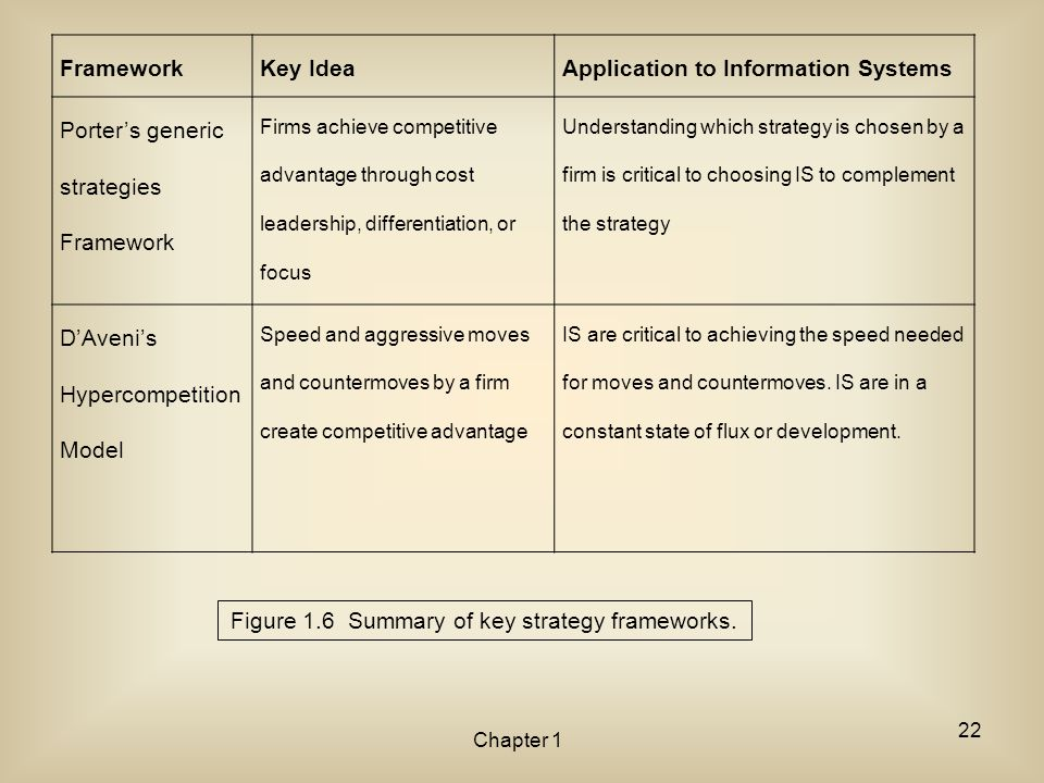 Chapter 1 Figure 1.6 Summary of key strategy frameworks. FrameworkKey IdeaApplication to Information Systems Porter's generic strategies Framework Fir
