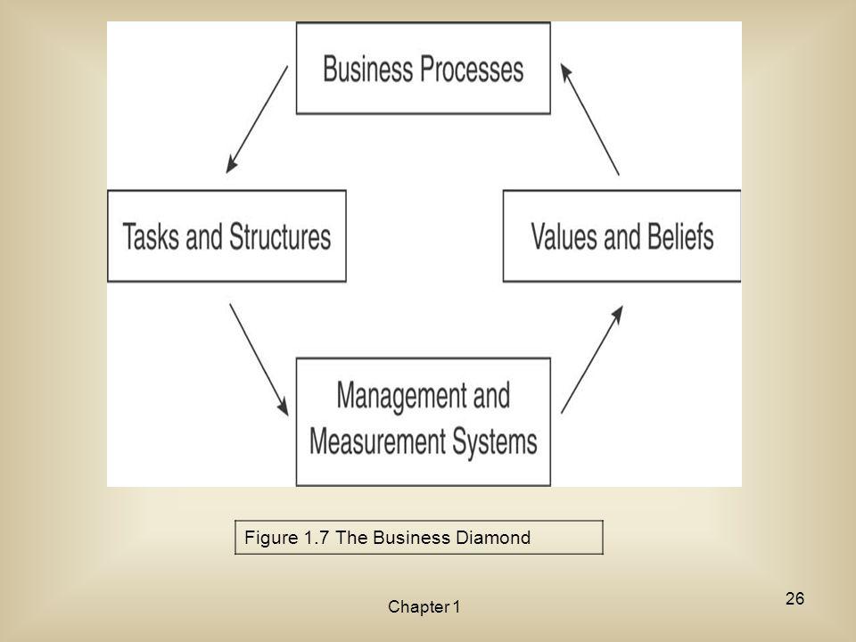 Chapter 1 Figure 1.7 The Business Diamond 26