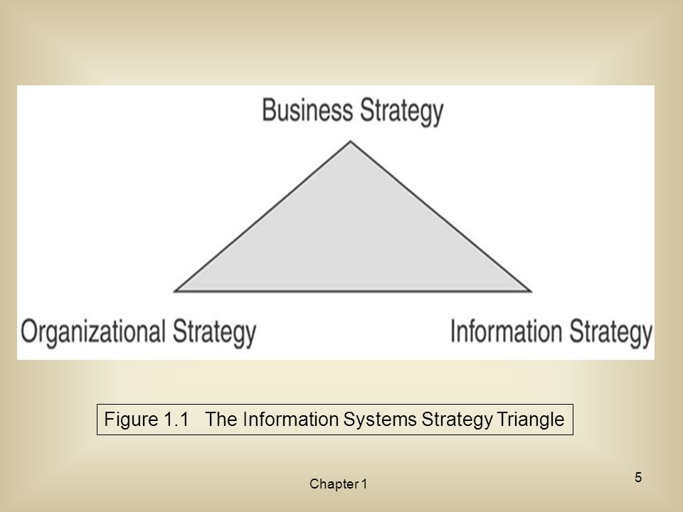 Chapter 1 Figure 1.1 The Information Systems Strategy Triangle 5