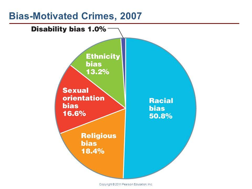 Copyright © 2011 Pearson Education, Inc. Bias-Motivated Crimes, 2007