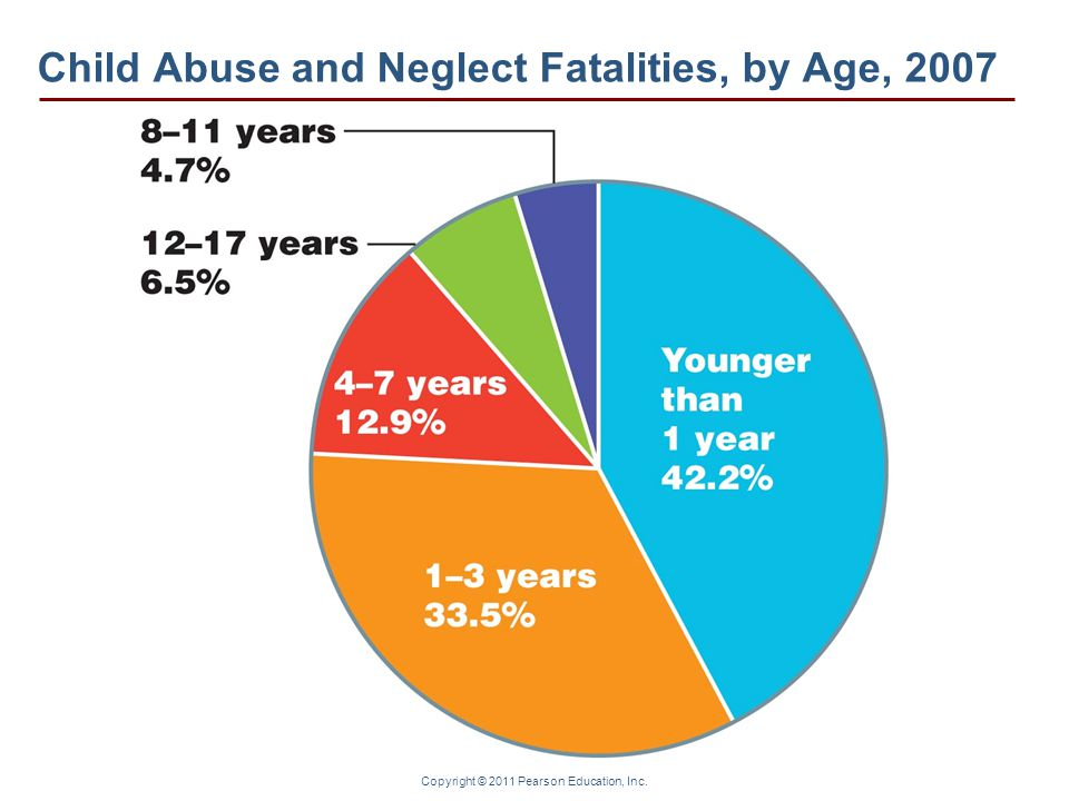 Copyright © 2011 Pearson Education, Inc. Child Abuse and Neglect Fatalities, by Age, 2007