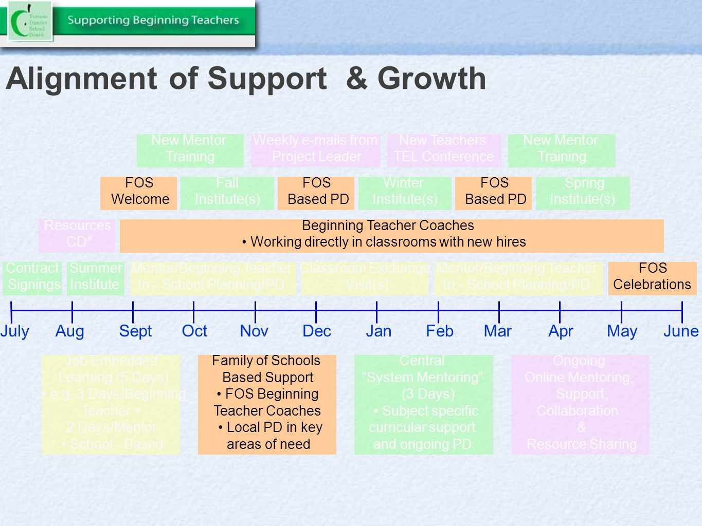 Alignment of Support & Growth AugSeptOctNovDecJanFebMarAprMayJuneJuly Resources CD* Beginning Teacher Coaches Working directly in classrooms with new hires Family of Schools Based Support FOS Beginning Teacher Coaches Local PD in key areas of need Job Embedded Learning (5 Days) e.g.
