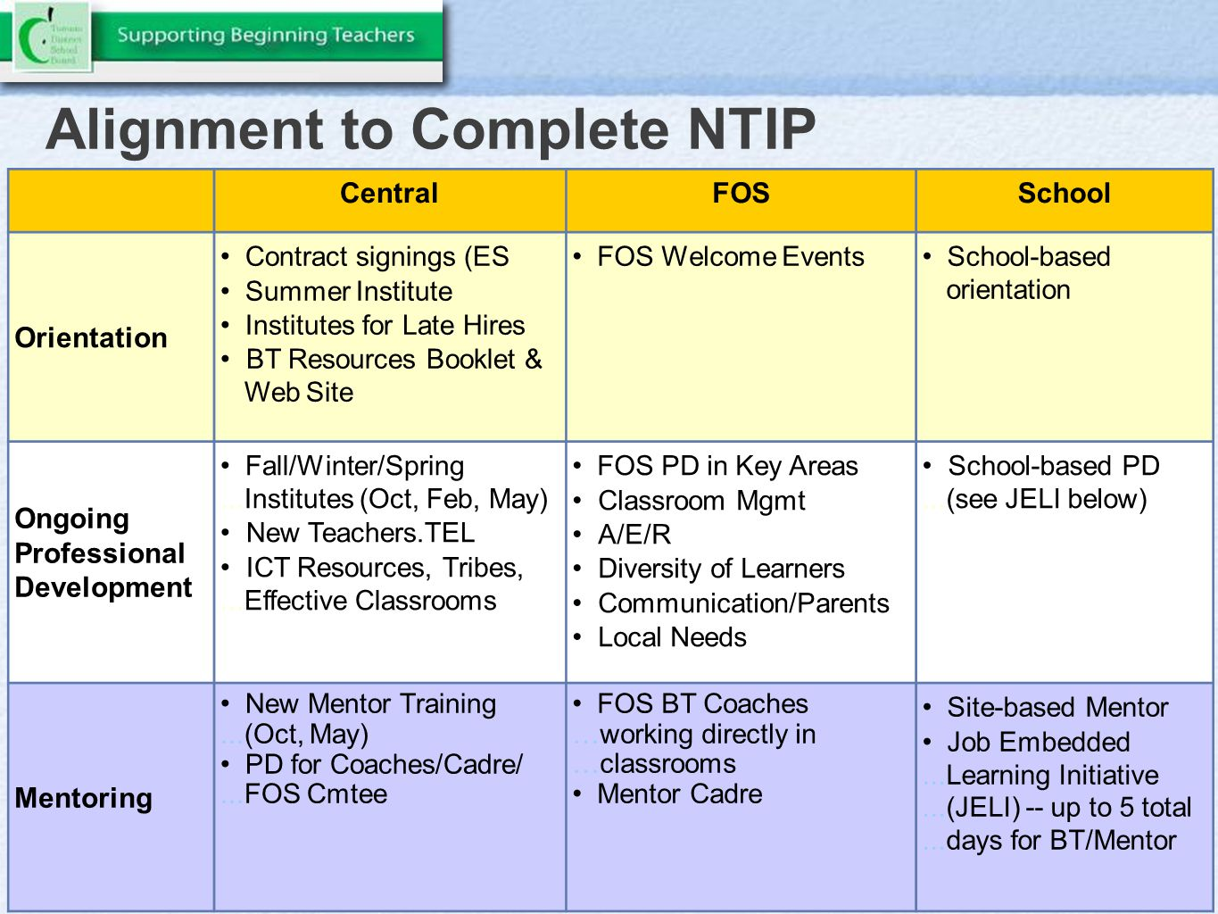 Alignment to Complete NTIP CentralFOSSchool Orientation Contract signings (ES Summer Institute Institutes for Late Hires BT Resources Booklet &...Web Site FOS Welcome Events School-based...orientation Ongoing Professional Development Fall/Winter/Spring...Institutes (Oct, Feb, May) New Teachers.TEL ICT Resources, Tribes,...Effective Classrooms FOS PD in Key Areas Classroom Mgmt A/E/R Diversity of Learners Communication/Parents Local Needs School-based PD...(see JELI below) Mentoring New Mentor Training...(Oct, May) PD for Coaches/Cadre/...FOS Cmtee FOS BT Coaches …working directly in …classrooms Mentor Cadre Site-based Mentor Job Embedded...Learning Initiative...(JELI) -- up to 5 total...days for BT/Mentor