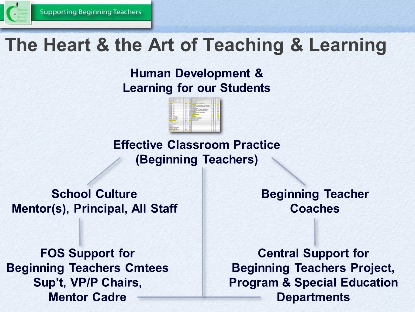 The Heart & the Art of Teaching & Learning Human Development & Learning for our Students Effective Classroom Practice (Beginning Teachers) School Culture Mentor(s), Principal, All Staff Beginning Teacher Coaches FOS Support for Beginning Teachers Cmtees Sup't, VP/P Chairs, Mentor Cadre Central Support for Beginning Teachers Project, Program & Special Education Departments