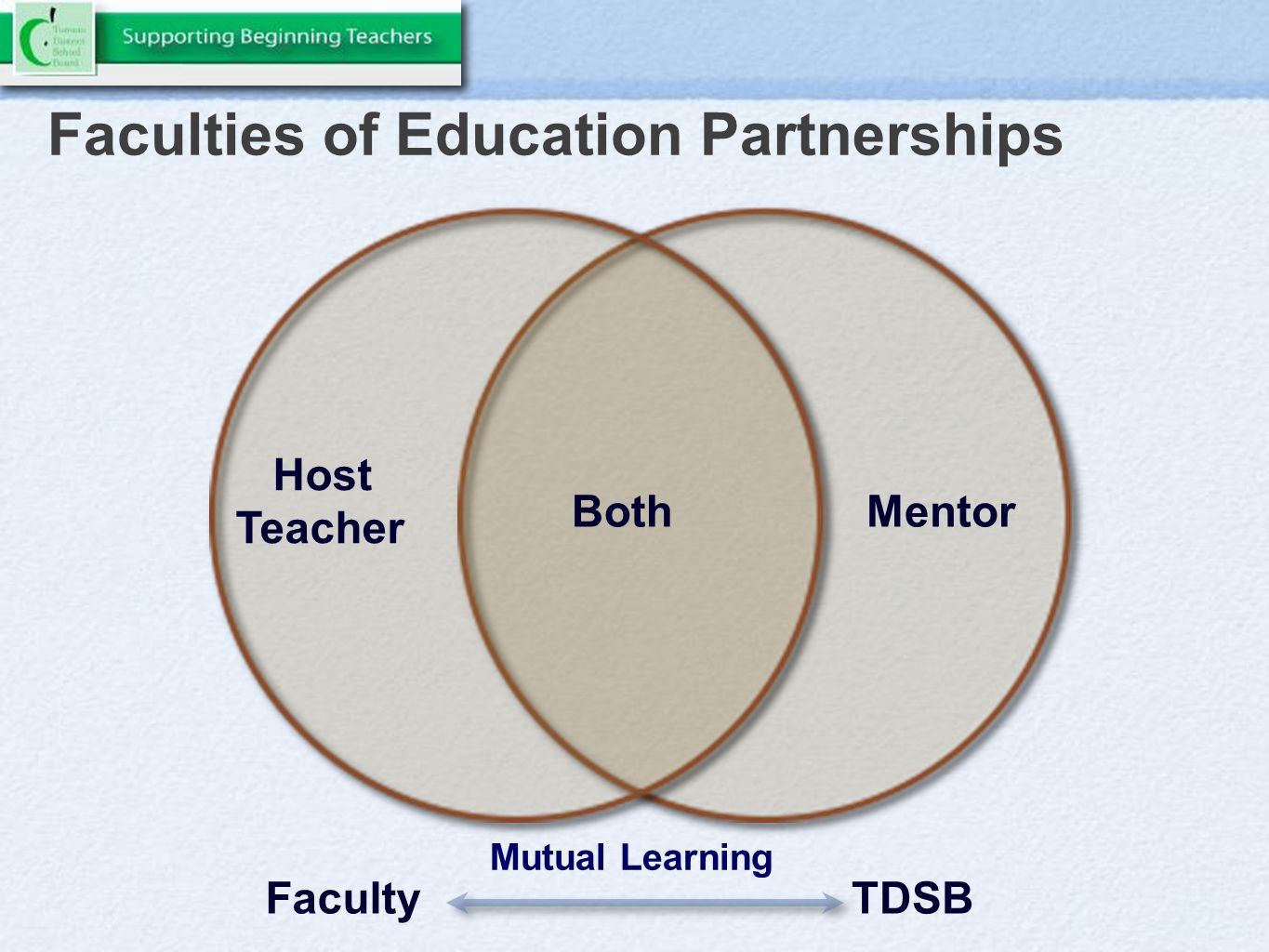 Faculties of Education Partnerships Host Teacher MentorBoth TDSBFaculty Mutual Learning