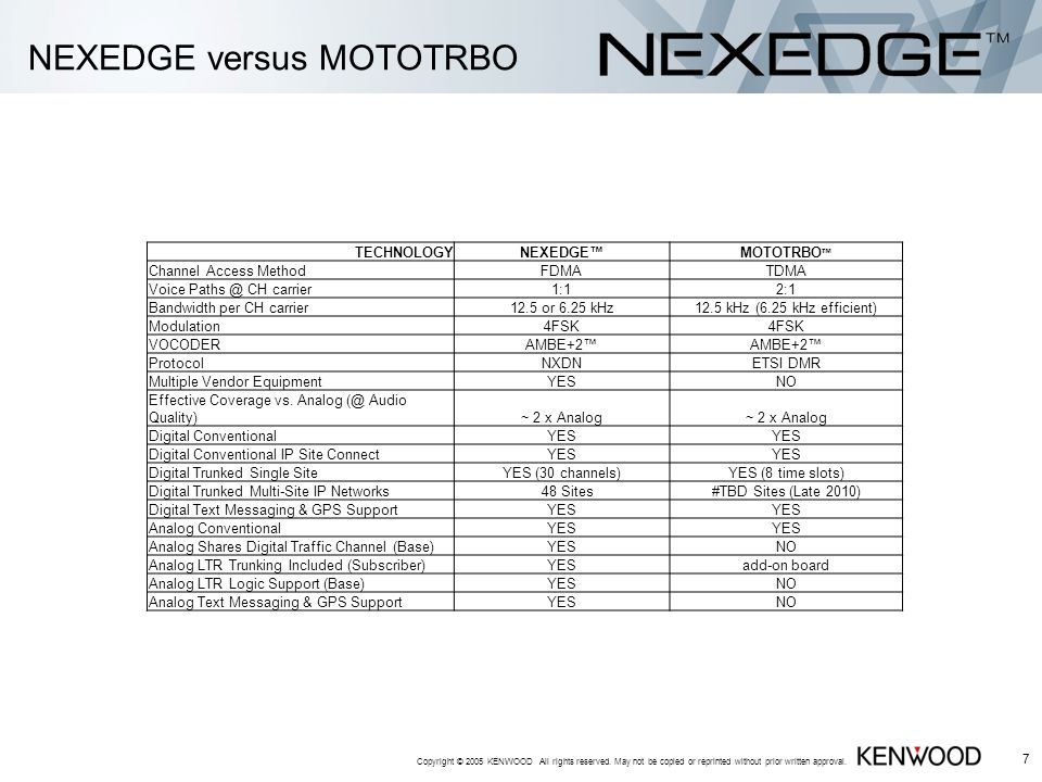 NEXEDGE versus MOTOTRBO Copyright © 2005 KENWOOD All rights reserved.