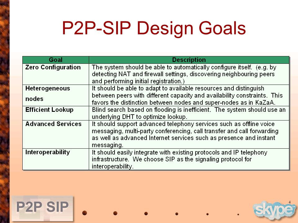 4 P2P-SIP Design Goals