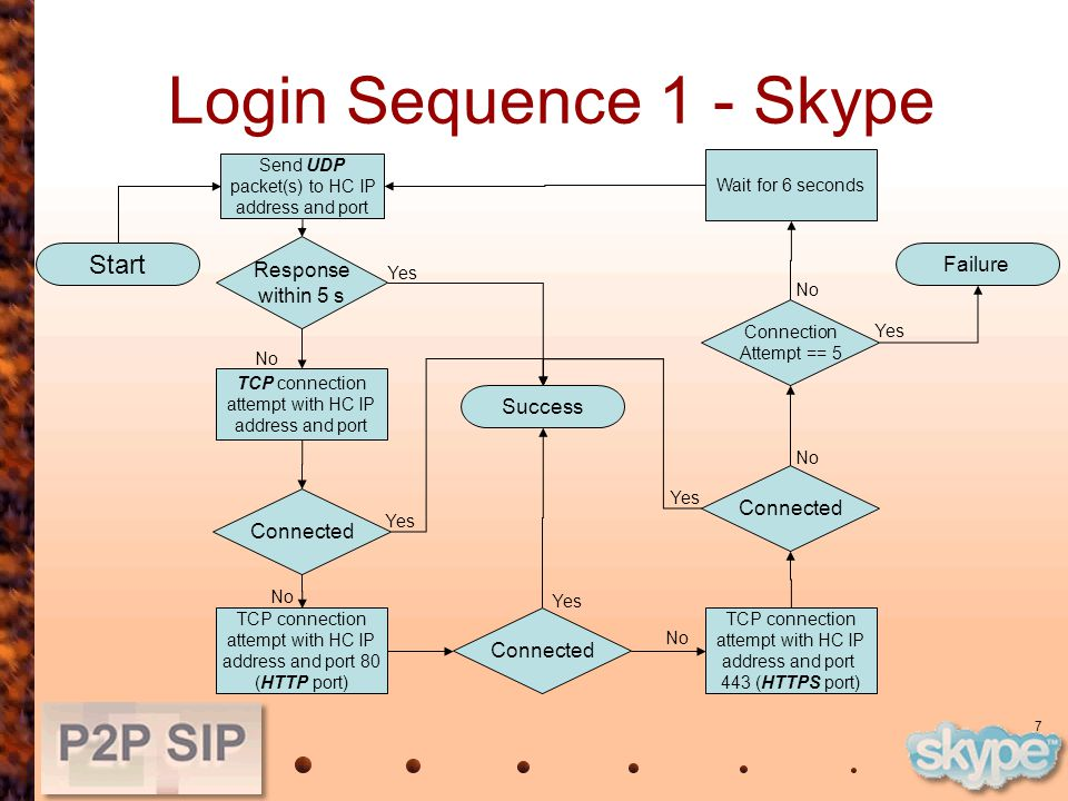 7 Login Sequence 1 - Skype Start Send UDP packet(s) to HC IP address and port Response within 5 s TCP connection attempt with HC IP address and port Connected TCP connection attempt with HC IP address and port 80 (HTTP port) Connected TCP connection attempt with HC IP address and port 443 (HTTPS port) Connected Connection Attempt == 5 Failure Wait for 6 seconds Success Yes No Yes No Yes No Yes No