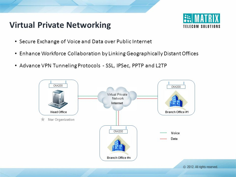 CNX200 Head Office CNX200 Branch Office #n Voice Data Branch Office #1 Virtual Private Network Internet Star Organization Virtual Private Networking S