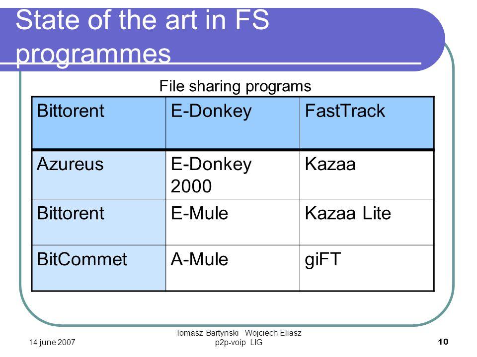 14 june 2007 Tomasz Bartynski Wojciech Eliasz p2p-voip LIG10 State of the art in FS programmes BittorentE-DonkeyFastTrack AzureusE-Donkey 2000 Kazaa BittorentE-MuleKazaa Lite BitCommetA-MulegiFT File sharing programs
