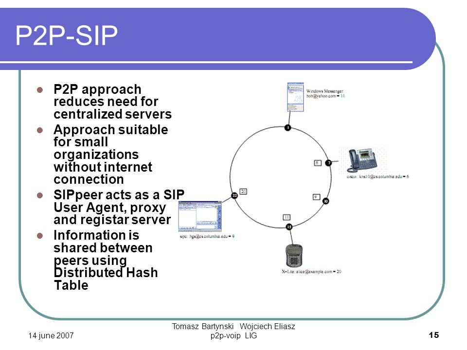 14 june 2007 Tomasz Bartynski Wojciech Eliasz p2p-voip LIG15 P2P-SIP P2P approach reduces need for centralized servers Approach suitable for small organizations without internet connection SIPpeer acts as a SIP User Agent, proxy and registar server Information is shared between peers using Distributed Hash Table