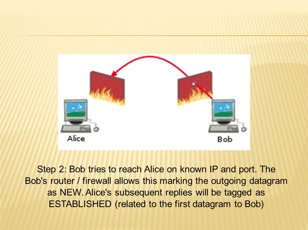 Step 2: Bob tries to reach Alice on known IP and port.