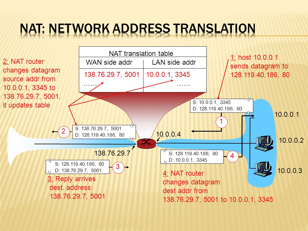 Implementation: NAT router must:  outgoing datagrams: replace source (IP address, port number) outgoing datagram to (NAT IP address, new port number remote clients/servers will respond using (NAT IP address, new port number) as destination addr.
