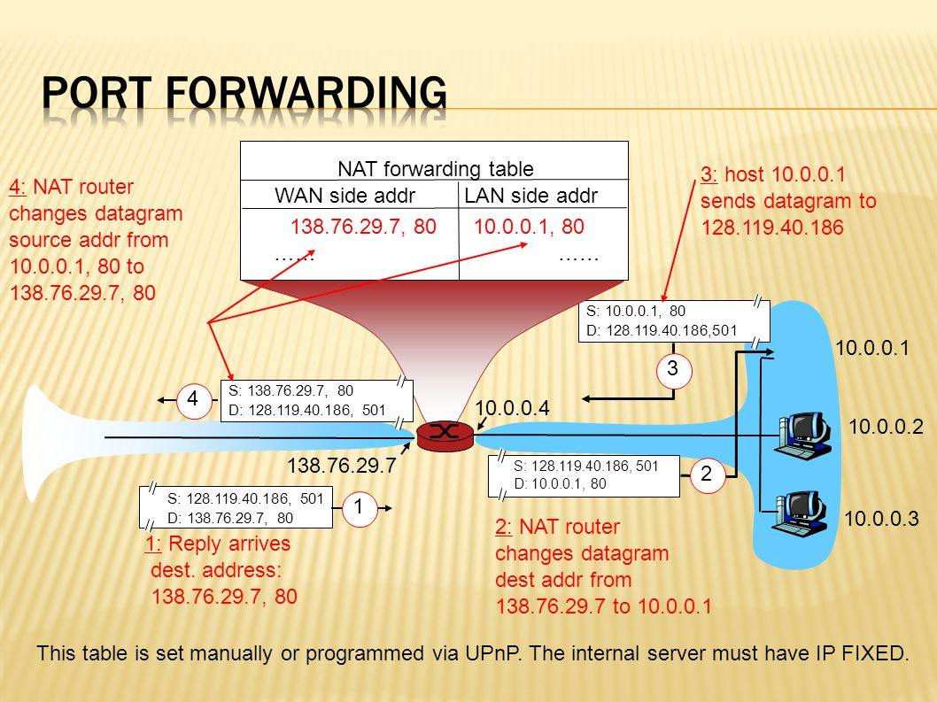 NAT and ICMP  You can not use the port number, it is used the ident ICMP field NAT and GRE  A single GRE tunnel in a simple router, otherwise use the tunnel id.