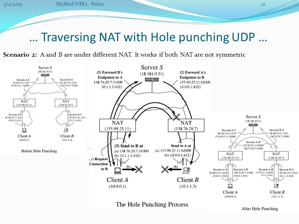 … Traversing NAT with Hole punching UDP … Scenario 2: A and B are under different NAT.