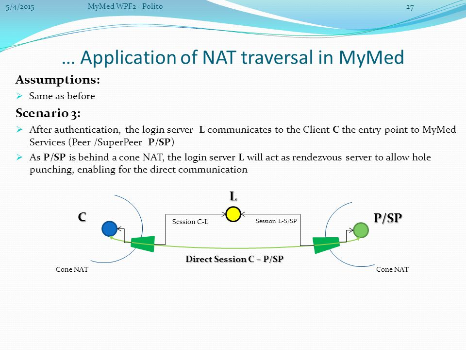 … Application of NAT traversal in MyMed Assumptions:  Same as before Scenario 3:  After authentication, the login server L communicates to the Client C the entry point to MyMed Services (Peer /SuperPeer P/SP)  As P/SP is behind a cone NAT, the login server L will act as rendezvous server to allow hole punching, enabling for the direct communication C P/SP L Session C-L Session L-S/SP Direct Session C – P/SP Cone NAT 5/4/201527MyMed WPF2 - Polito