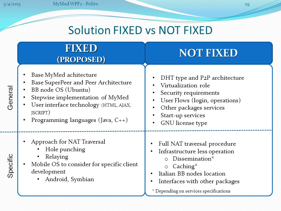 Solution FIXED vs NOT FIXED NOT FIXED FIXED (PROPOSED) General Specific * Depending on services specifications Base MyMed achitecture Base SuperPeer and Peer Architecture BB node OS (Ubuntu) Stepwise implementation of MyMed User interface technology (HTML, AJAX, JSCRIPT ) Programming languages (Java, C++) Approach for NAT Traversal Hole punching Relaying Mobile OS to consider for specific client development Android, Symbian Full NAT traversal procedure Infrastructure less operation o Dissemination* o Caching* Italian BB nodes location Interfaces with other packages DHT type and P2P architecture Virtualization role Security requirements User Flows (login, operations) Other packages services Start-up services GNU license type 5/4/201529MyMed WPF2 - Polito