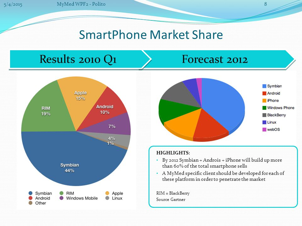 Forecast 2012 Results 2010 Q1 SmartPhone Market Share HIGHLIGHTS: By 2012 Symbian + Androis + iPhone will build up more than 60% of the total smartphone sells A MyMed specific client should be developed for each of these platform in order to penetrate the market RIM = BlackBerry Source Gartner 5/4/20158MyMed WPF2 - Polito