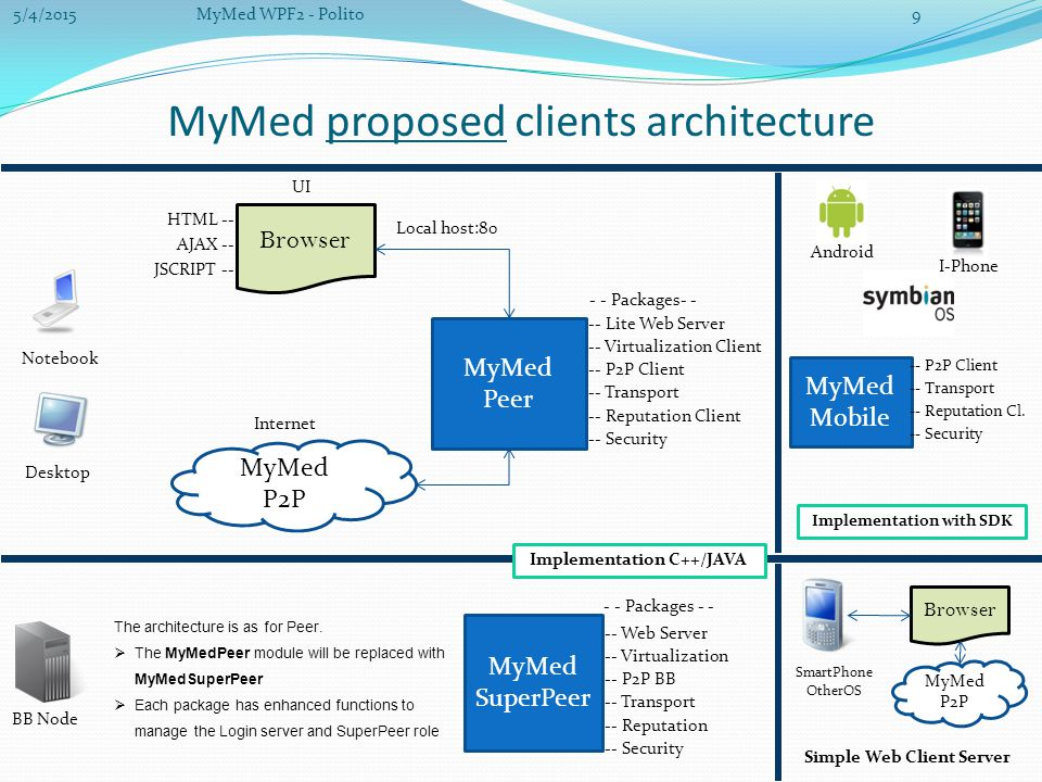 MyMed proposed clients architecture MyMed Peer Browser HTML -- AJAX -- JSCRIPT -- Local host:80 -- Lite Web Server -- Virtualization Client -- P2P Client -- Transport -- Reputation Client -- Security The architecture is as for Peer.