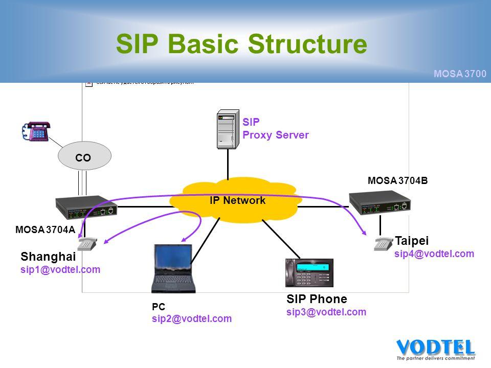 MOSA 3700 CO SIP Basic Structure MOSA 3704A Shanghai sip1@vodtel.com IP Network PC sip2@vodtel.com SIP Proxy Server Taipei sip4@vodtel.com SIP Phone sip3@vodtel.com MOSA 3704B