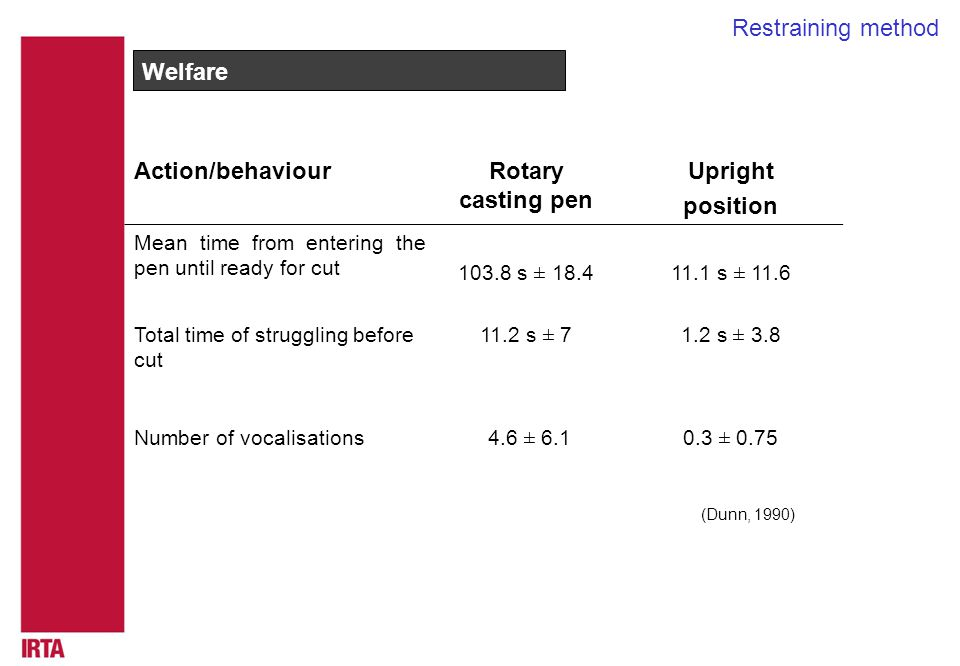 Welfare Action/behaviourRotary casting pen Upright position Mean time from entering the pen until ready for cut s ± s ± 11.6 Total time of struggling before cut 11.2 s ± 71.2 s ± 3.8 Number of vocalisations 4.6 ± ± 0.75 (Dunn, 1990) Restraining method