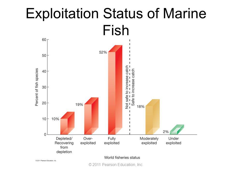 © 2011 Pearson Education, Inc. Exploitation Status of Marine Fish