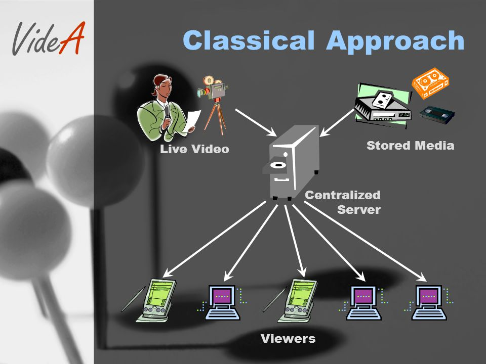VideA Classical Approach Live Video Stored Media Viewers Centralized Server