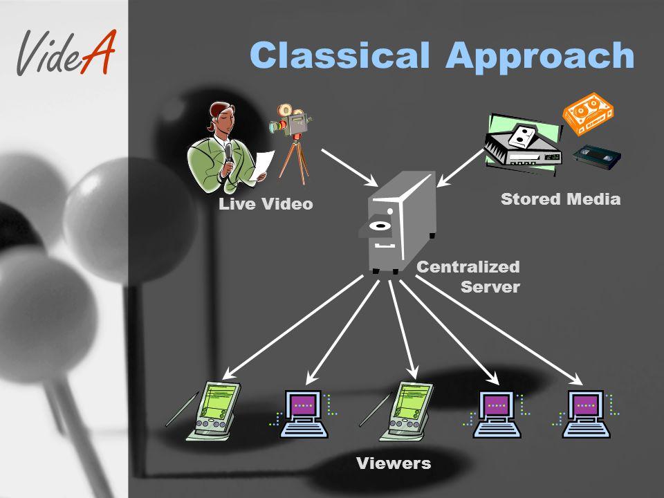 VideA Examples Microsoft Media Server & Player Real Media Server & Player Apple Quicktime Player Flash Player VLC Media Player etc...