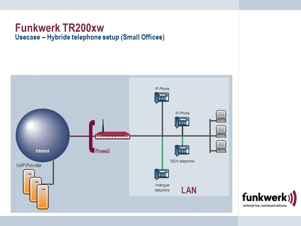 Funkwerk TR200xw Usecase – Hybride telephone setup (Small Offices) LAN IP-Phone ISDN telephone VoIP-Provider Internet Analogue telephone IP-Phone