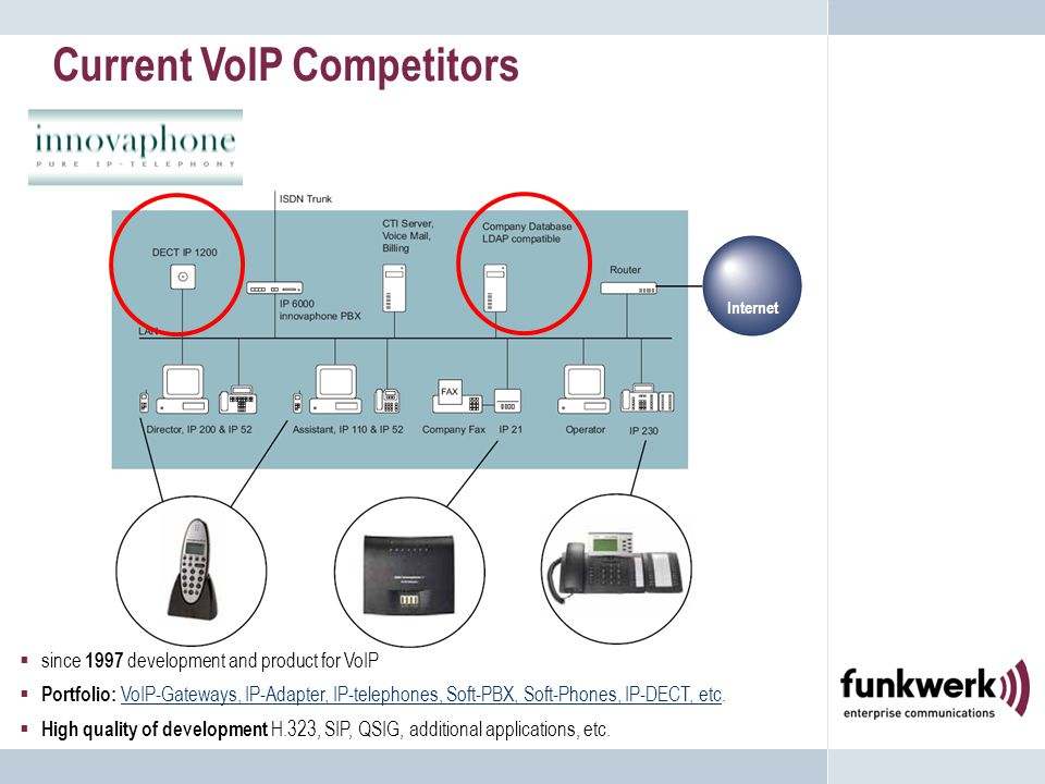 Internet  since 1997 development and product for VoIP  Portfolio: VoIP-Gateways, IP-Adapter, IP-telephones, Soft-PBX, Soft-Phones, IP-DECT, etc.VoIP-Gateways, IP-Adapter, IP-telephones, Soft-PBX, Soft-Phones, IP-DECT, etc  High quality of development H.323, SIP, QSIG, additional applications, etc.