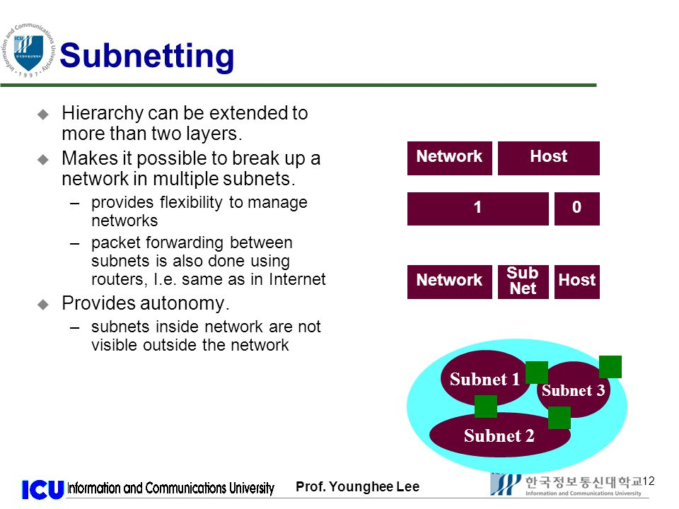 Prof. Younghee Lee 12 Subnetting u Hierarchy can be extended to more than two layers.