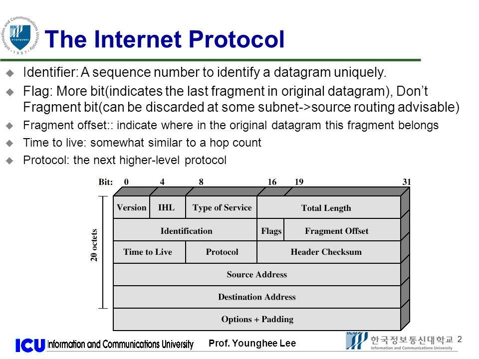 Prof.Younghee Lee 43 Longest Prefix Match u LPM in IPv4 Use 32 exact match algorithms for LPM.
