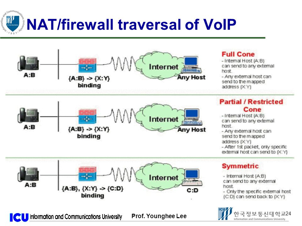 Prof. Younghee Lee 24 NAT/firewall traversal of VoIP