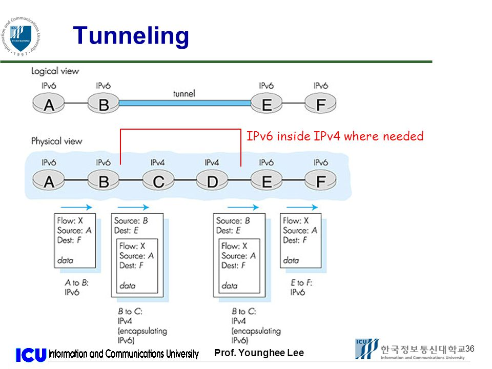 Prof. Younghee Lee 36 Tunneling IPv6 inside IPv4 where needed