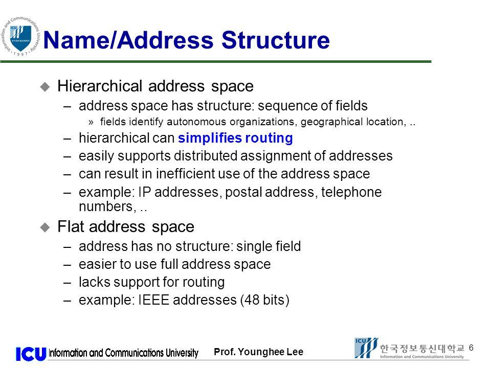 Prof. Younghee Lee 67 Complete Example indx=c02*6+c03*3+c05 indx=c10*5+c11