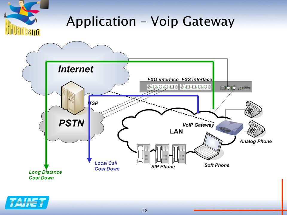 18 Local Call Cost Down Long Distance Cost Down Application – Voip Gateway
