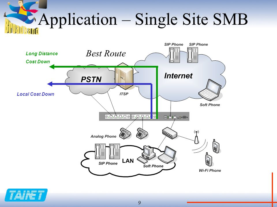 9 Application – Single Site SMB Long Distance Cost Down Local Cost Down Best Route