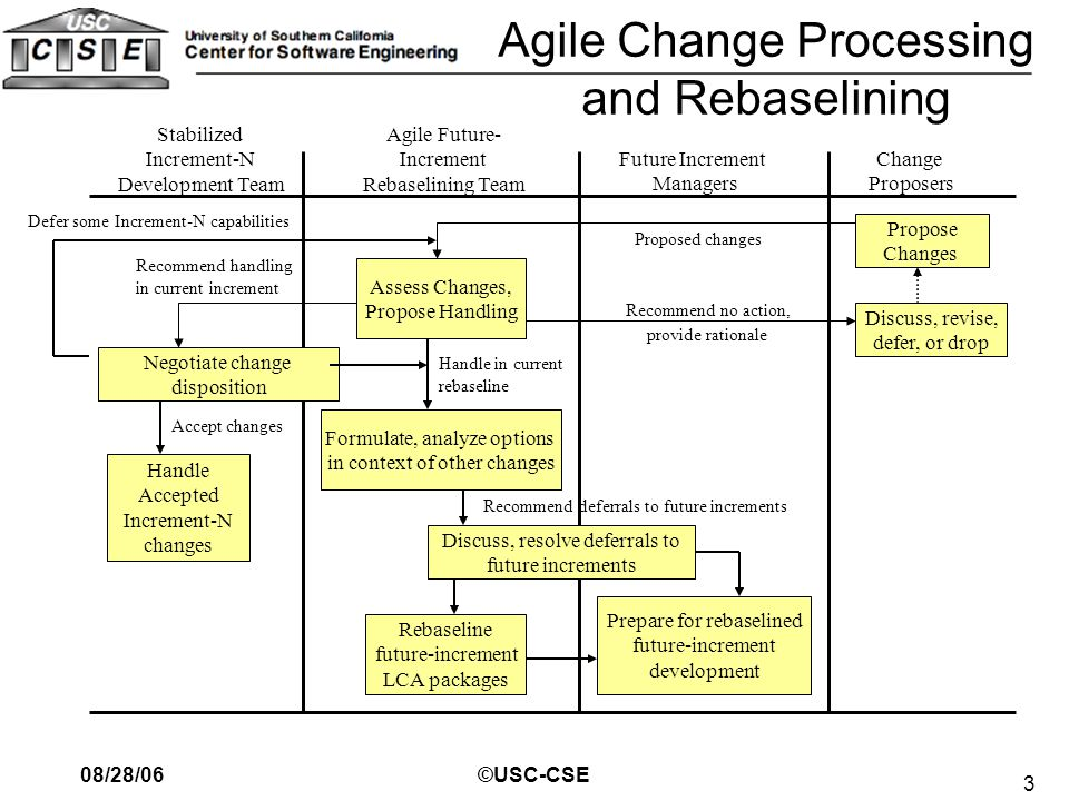 3 08/28/06©USC-CSE Agile Change Processing and Rebaselining Assess Changes, Propose Handling Stabilized Increment-N Development Team Change Proposers Future Increment Managers Agile Future- Increment Rebaselining Team Negotiate change disposition Formulate, analyze options in context of other changes Handle Accepted Increment-N changes Discuss, resolve deferrals to future increments Propose Changes Discuss, revise, defer, or drop Rebaseline future-increment LCA packages Prepare for rebaselined future-increment development Defer some Increment-N capabilities Recommend handling in current increment Accept changes Handle in current rebaseline Proposed changes Recommend no action, provide rationale Recommend deferrals to future increments