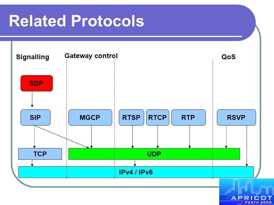 Related Protocols SIP IPv4 / IPv6 TCPUDP SDP MGCPRTSPRTCPRTPRSVP Signalling Gateway control QoS