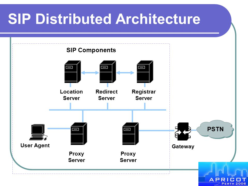 SIP Distributed Architecture Redirect Server Location Server Registrar Server User Agent Proxy Server Gateway PSTN SIP Components Proxy Server